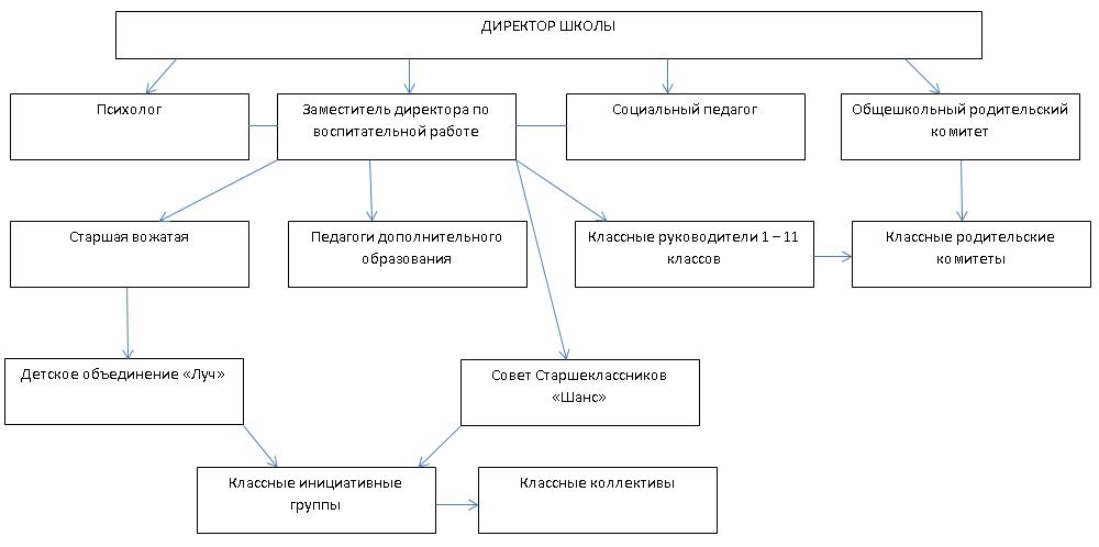 Модель (схема) управления
